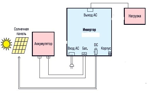 Особенности выбора инвертора для солнечной батареи