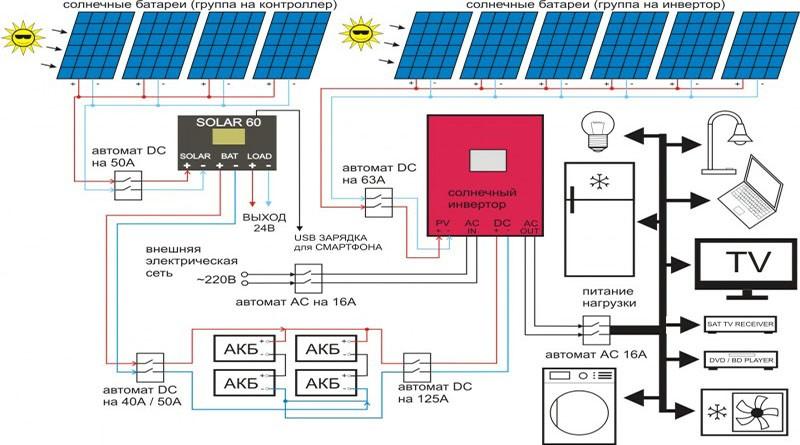 Влияние тени на работу солнечных батарей |