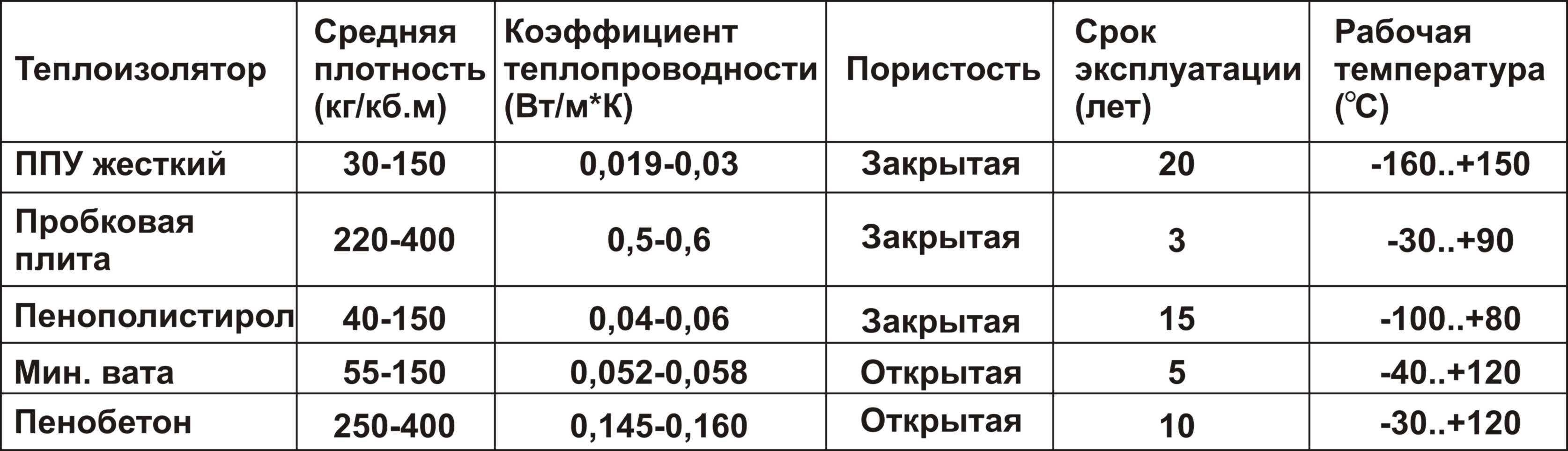 Пенополиуретаны (жесткие и эластичные)