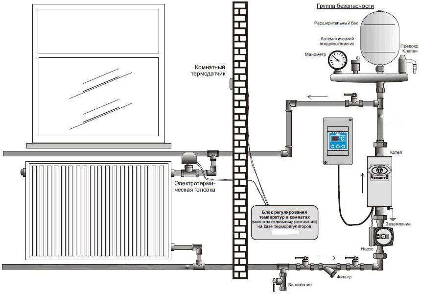 Обвязка электрокотла отопления, расчет мощности, принцип работы, устройство, схема
