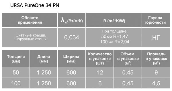 Технические характеристики утеплителей урса (ursa xps)