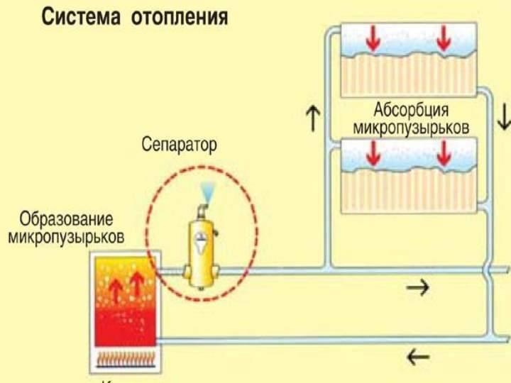 Почему в системе отопления падает давление гидроудар и котлы, причины роста