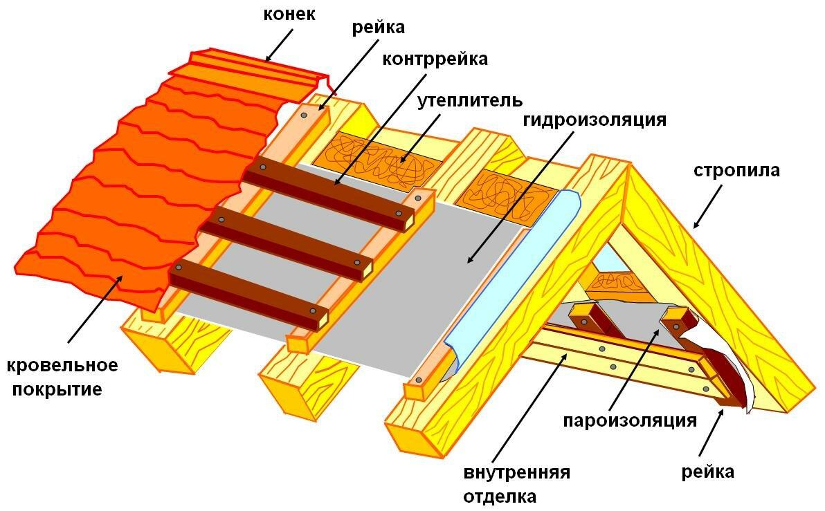 Пароизоляция для крыши: какую выбрать и для чего она нужна