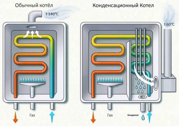 Бойлер косвенного нагрева своими руками: принцип работы и варианты изготовления водонагревателя