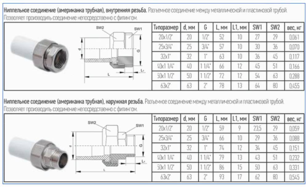Отличие американок для полипропиленовых труб от других соединений