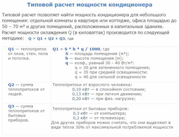 Расчет мощности кондиционера + ориентиры подбора по площади