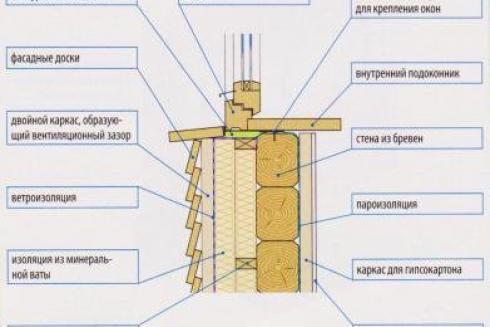 Утепление брусового дома изнутри: как произвести теплоизоляцию своими руками, инструкция