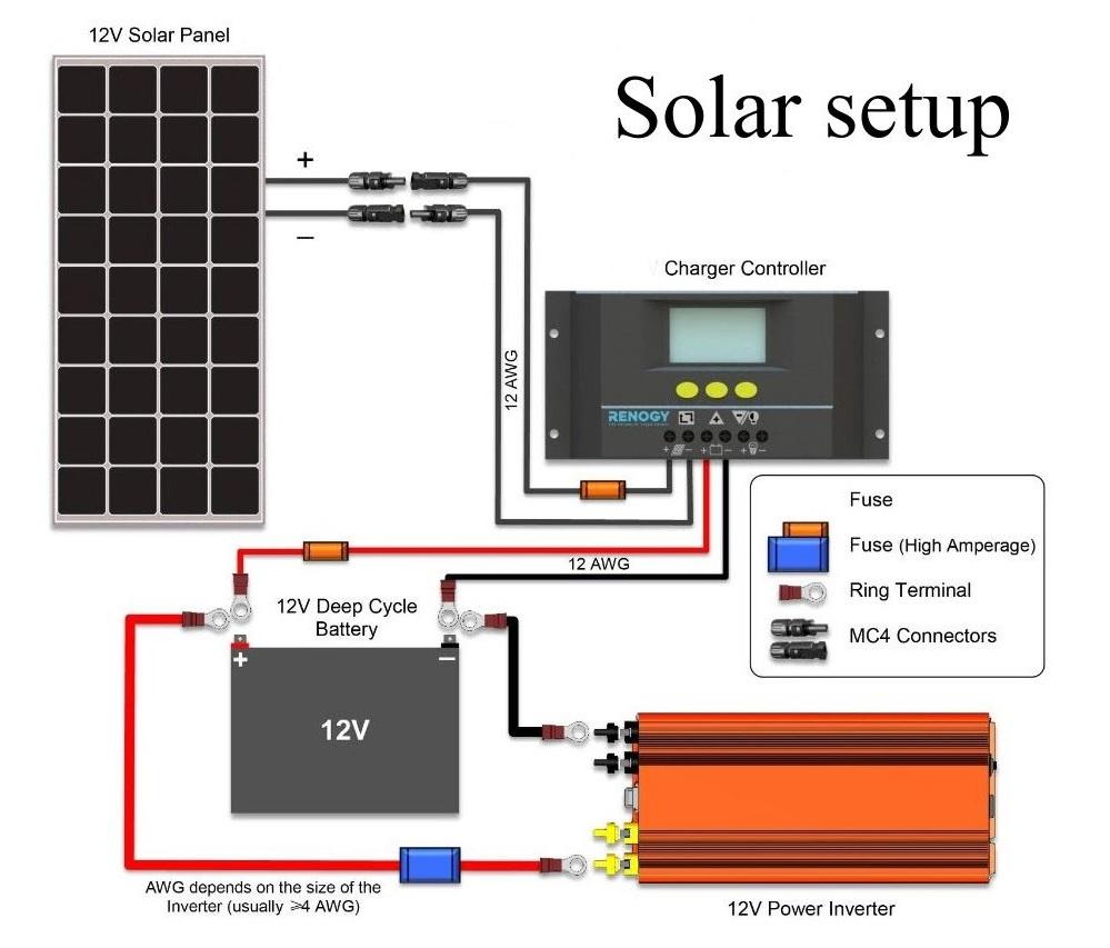 Виды контроллеров для солнечных батарей и как выбирать