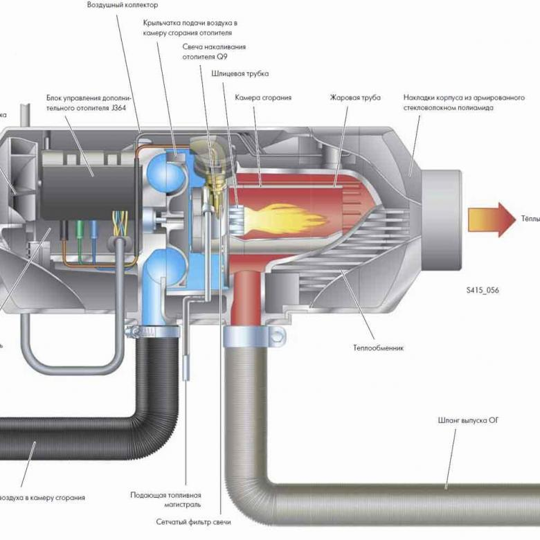 Дизельный обогреватель на солярке: виды автономных обогревателей на дизельном топливе для дома, устройства на дизтопливе