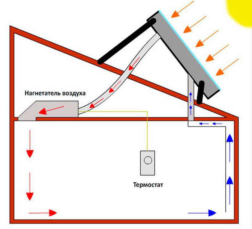 Гелиосистема для нагрева воды, что это такое, своими руками и для отопления дома
