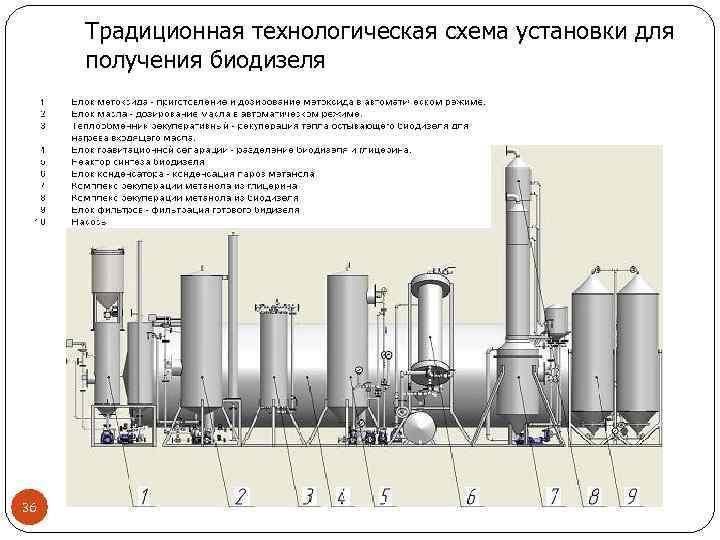 Биодизель и производство биодизеля с помощью реакторов - globecore.ru