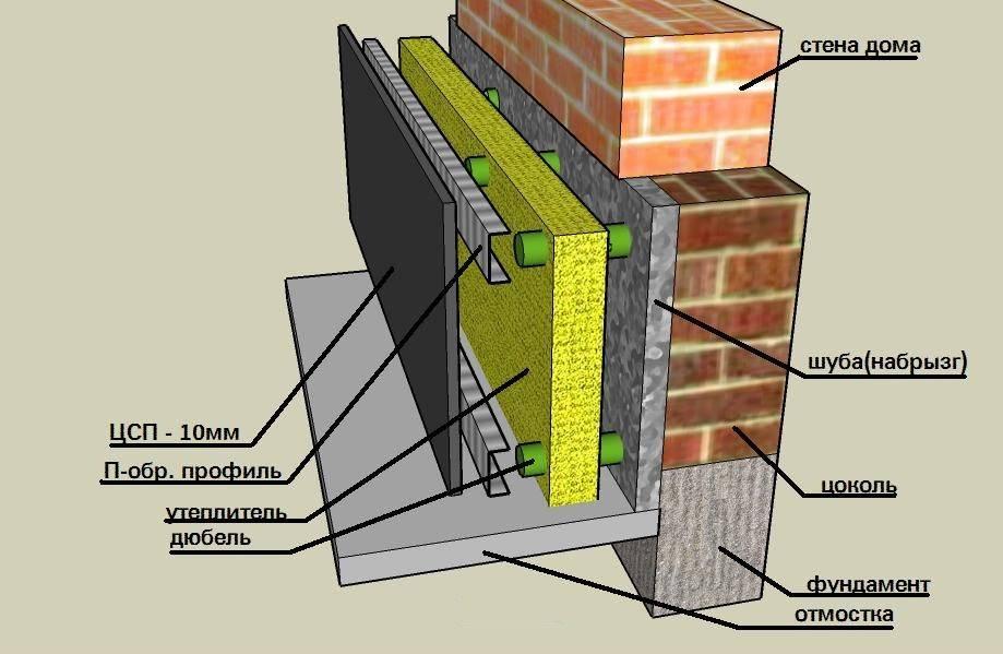 Утепление фундамента дома снаружи «пеноплэксом» — пошаговая инструкция