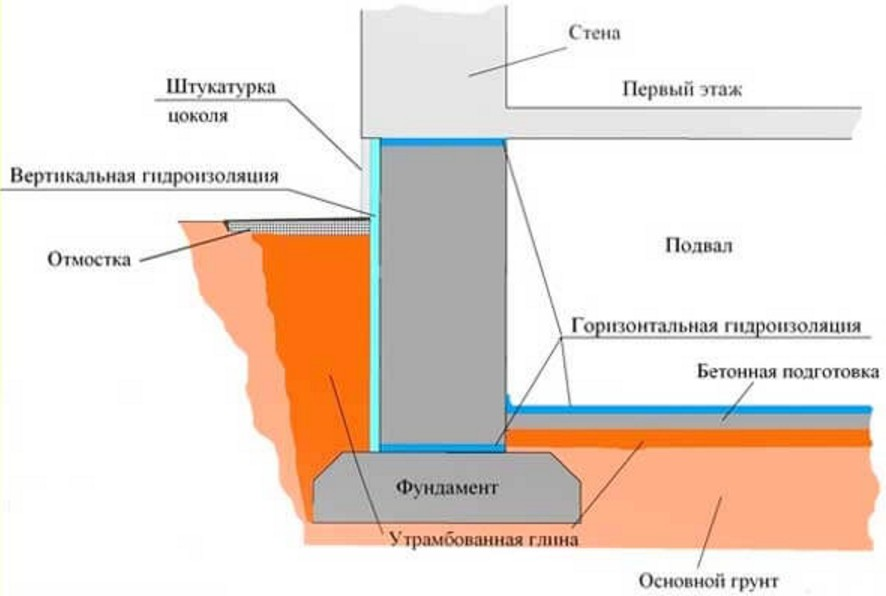Гидроизоляция ленточного фундамента своими руками