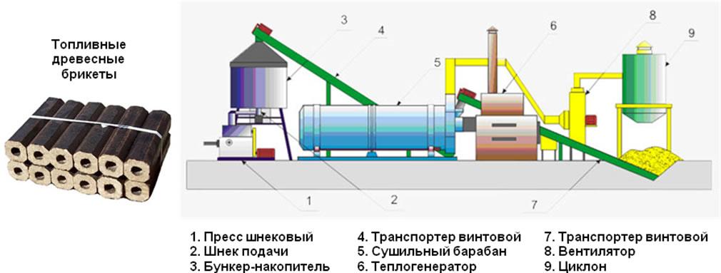 Топливные брикеты своими руками: технология, сырье, пошаговая инструкция