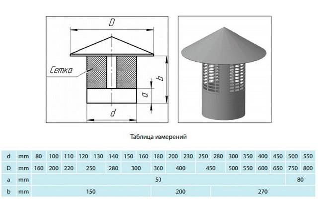 Дефлектор на дымоход: 2 основных вида устройств