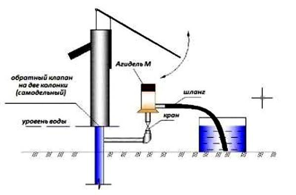 Водяной насос «агидель»: характеристики и особенности