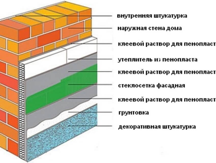 Утепляем стены с внутренней стороны при помощи пеноплекса