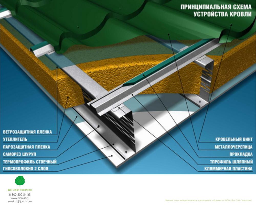 Утепление крыши изнутри если крыша уже покрыта