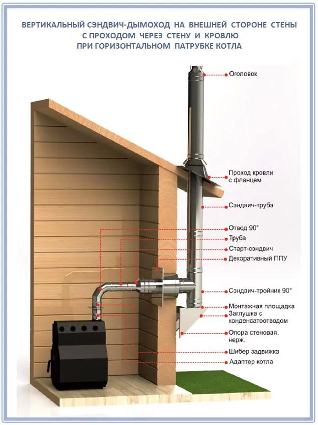 Монтаж дымохода через стену: правила и этапы установки, рекомендации