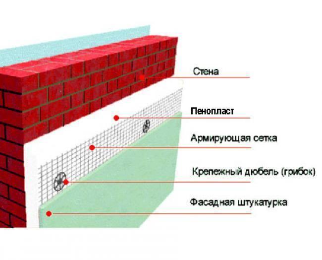 Способ утепления стен изнутри пенопластом: пошаговая инструкция по утеплению стен пенопластом своими руками