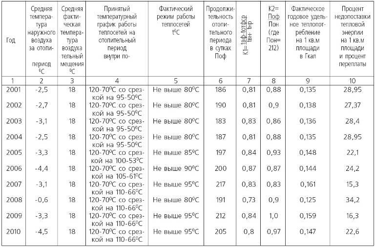 Норма температуры в квартире в отопительный сезон в 2020-2021 году