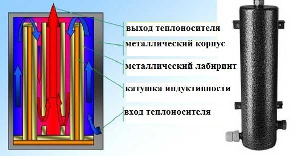 Индукционный котел отопления: принцип действия и обзор