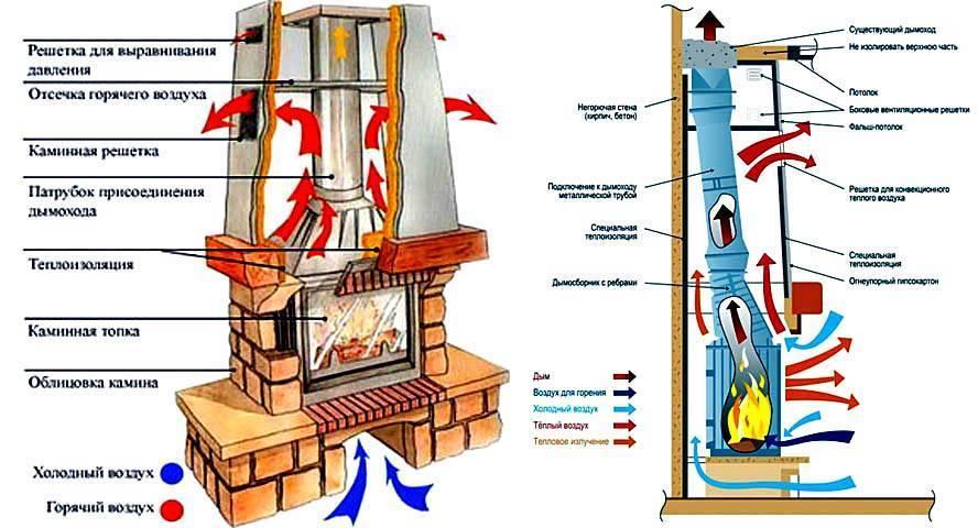 Камин для отопления дома – плюсы и минусы использования камина в качестве источника тепла