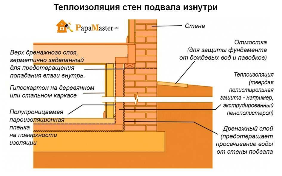 Как утеплить погреб пенопластом - теплоизоляция изнутри
