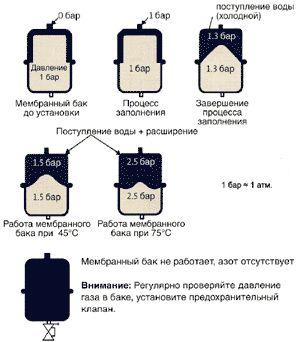 Давление в расширительном бачке отопления закрытого типа