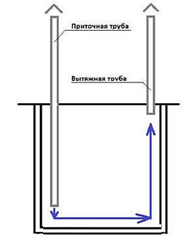 Вентиляция в гараже своими руками: вентилятор или естественная циркуляция?