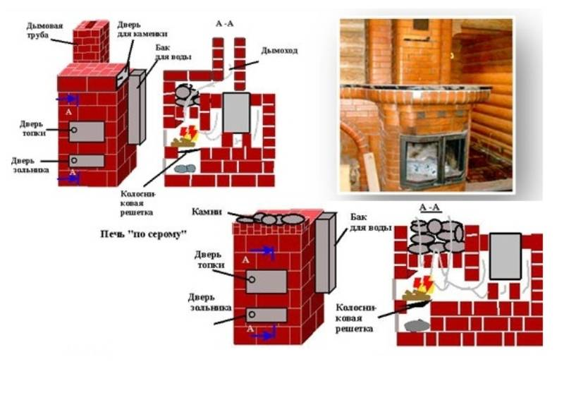 Как возвести кирпичную печь для бани – технология кладки кирпичной конструкции