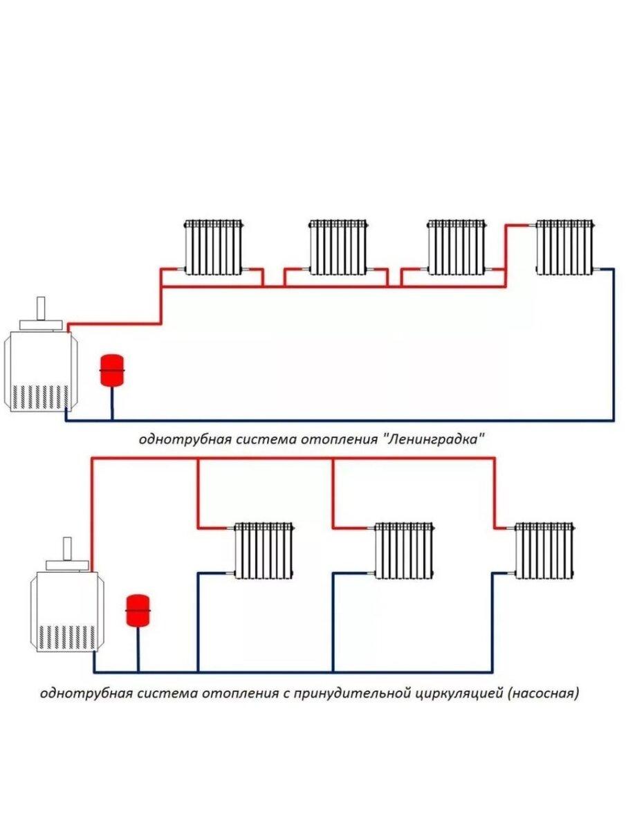 Однотрубная система отопления с нижней разводкой | инженер подскажет как сделать