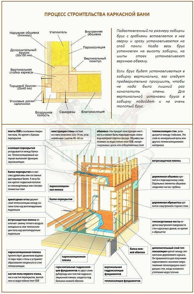 Пошаговое строительство каркасного дома: на что обратить внимание