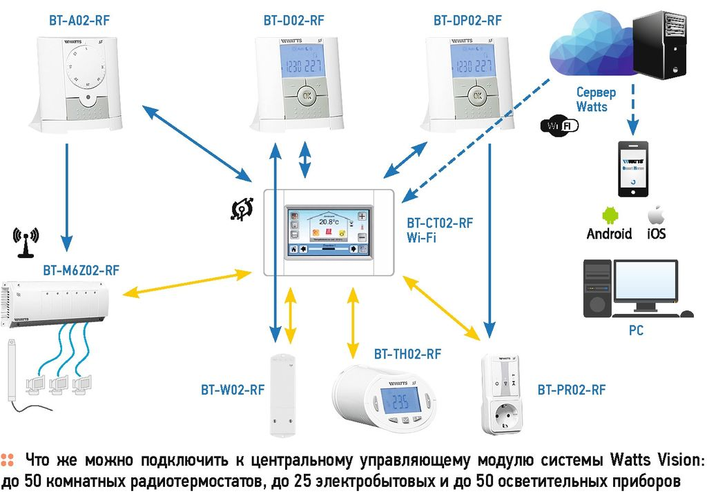 Система отопления в умном доме: методы и устройства для контроля