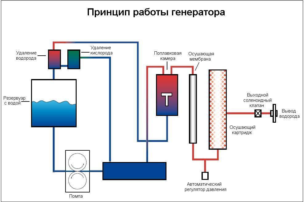 Отопление водородом: принцип работы водородного генератора, создание системы обогрева дома своими руками