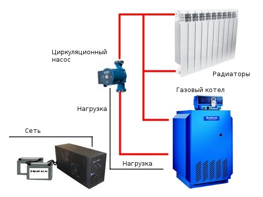 Бесперебойник для насоса отопления: разновидности и критерии выбора