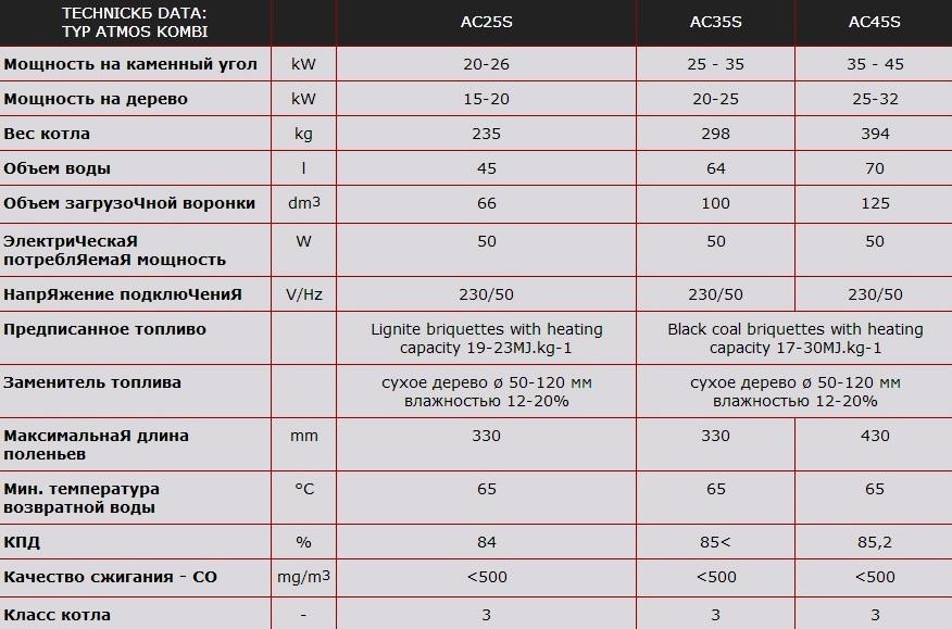 Обзор твёрдотопливных котлов от чешской компании Атмос