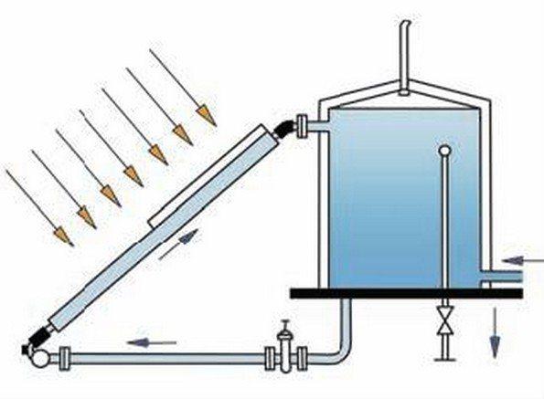 Солнечный водонагреватель своими руками: как изготовить самодельную установку