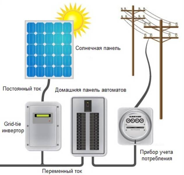 Купить инверторы для солнечных батарей у компании mywatt