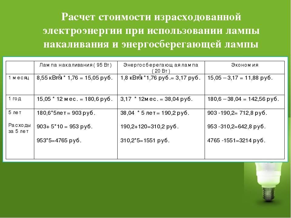 Потребление электроэнергии: бытовыми приборами в час, таблица, как рассчитать средний расход, формула, расчет электричества по мощности