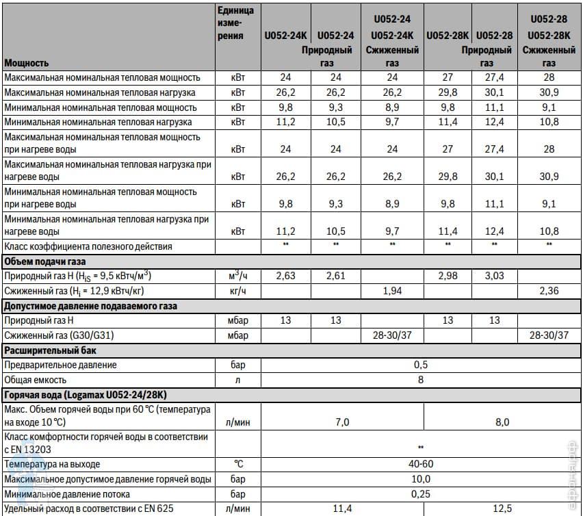 Твердотопливный котел будерус - отзывы владельцев, цена и характеристики