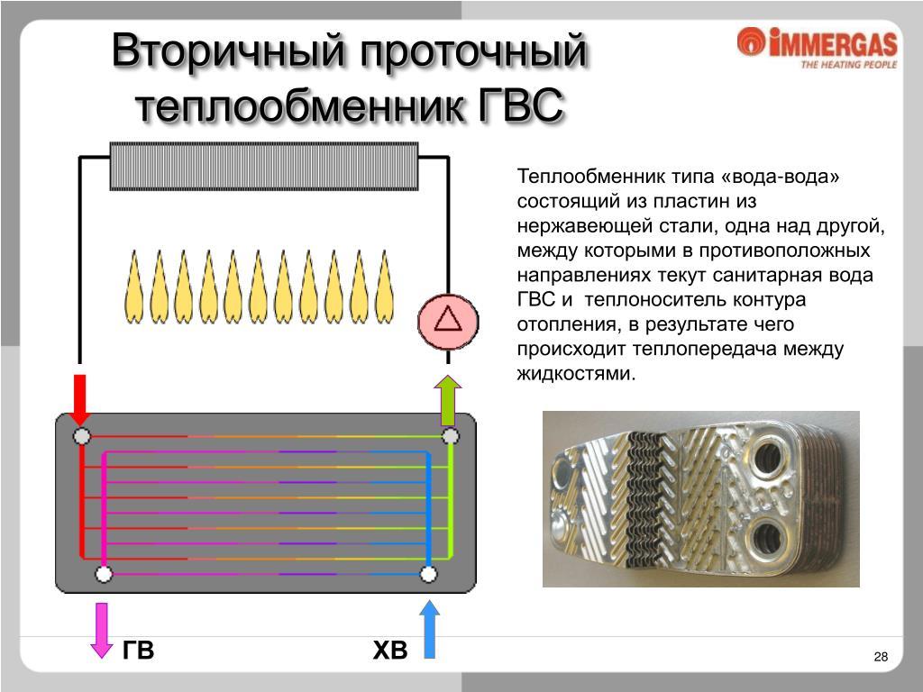 Теплообменник для котла: функция, виды, принцип работы, производители