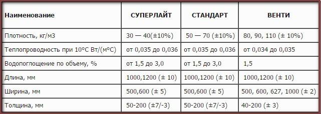 Утеплитель эковер: описание и отзывы, характеристики, размеры, цены