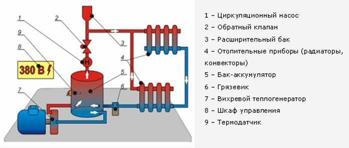 Вихревой двигатель для отопления
