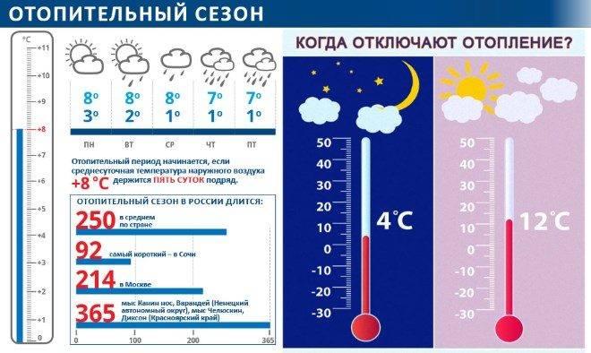 Нормы температуры в жилых помещениях по закону