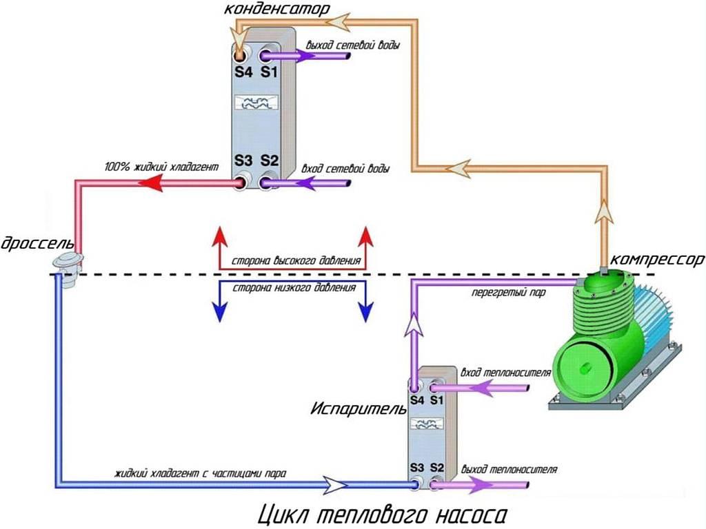 Схема отопления тепловым насосом | грейпей