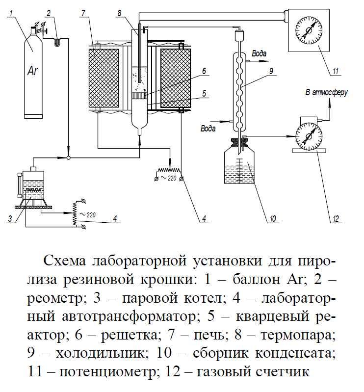 Что такое пиролиз - описание и виды процесса пиролиза