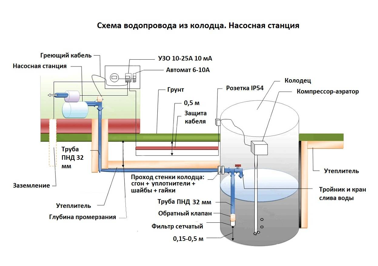 Водопровод на даче из колодца - варианты, оборудование, расчеты