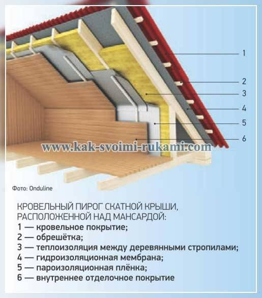 Утепление мансарды (80 фото): как правильно утеплить мансардный этаж изнутри и как утеплять мансарду для зимнего проживания