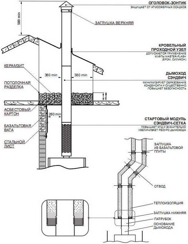 Нормы и требования к дымоходу для газового котла — что важно знать при монтаже?